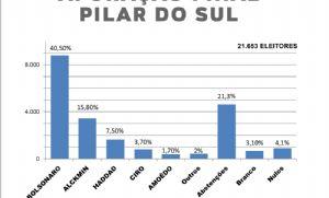 Pilar do Sul teve 21% de abstenção e alto índice de brancos e nulos (Crédito: Divulgação)