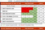 IDEB divulga avaliação da qualidade da educação das escolas públicas de Pilar do Sul