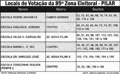 Confira as sessões eleitorais e locais de votação em Pilar do Sul