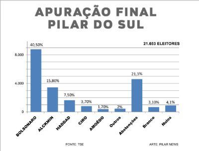 Pilar do Sul teve mais de 21% de abstenção e alto índice de brancos e nulos, aponta TSE